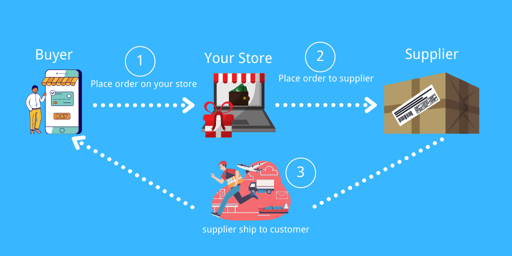 Definition of Drop Shipping